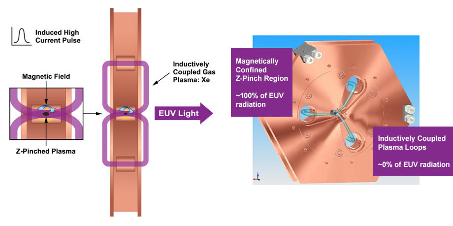 How Electrodeless Z-Pinch EUV light source works