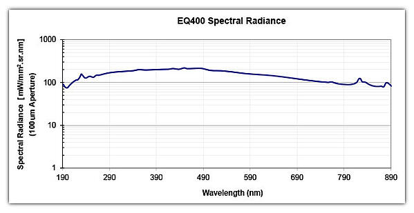 EQ-400 LDLS