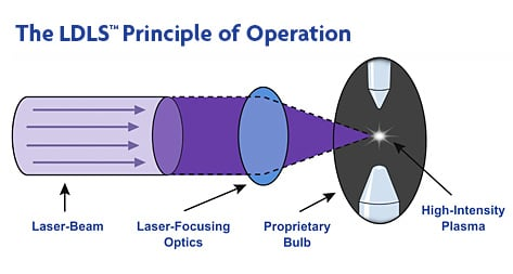 The Principle of Operation