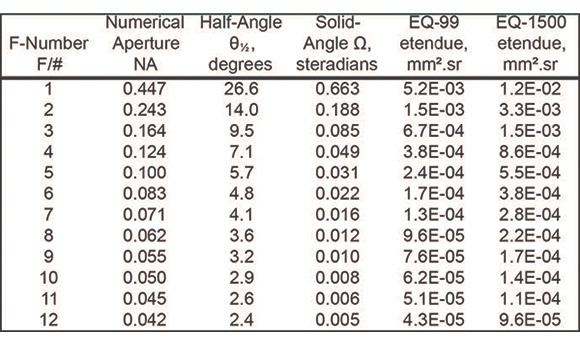 Typical values of F/#, NA, half-angle θ½, solid angle Ω and LDLS source Etendue
