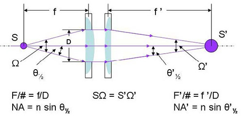 A lens pair collecting and focusing light from a source of certain emitting area